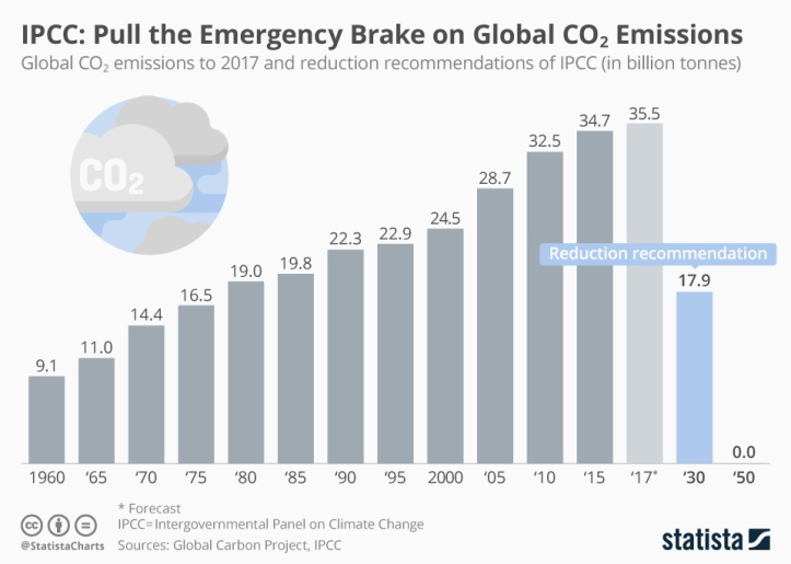 chartoftheday_15737_global_co2_emissions_ipcc_targets_n